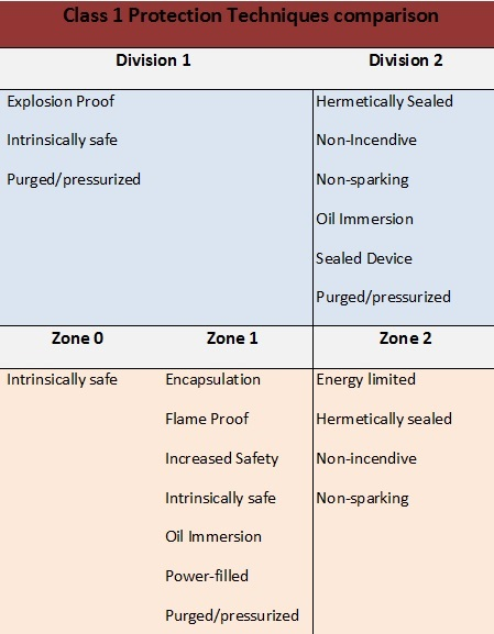 Hazardous Zone Locations Class Division Vs Zone System
